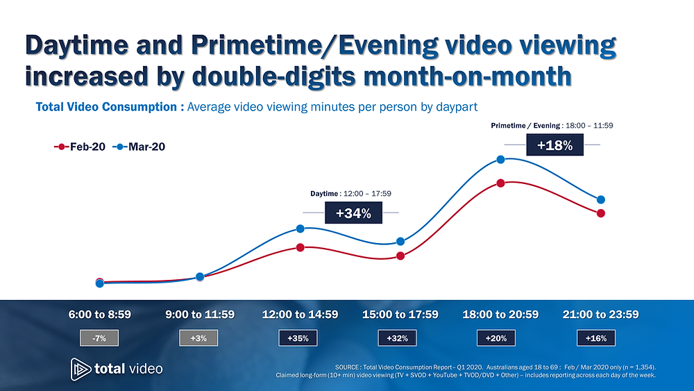 Total Video Consumption: Average video viewing minutes per person by daypart