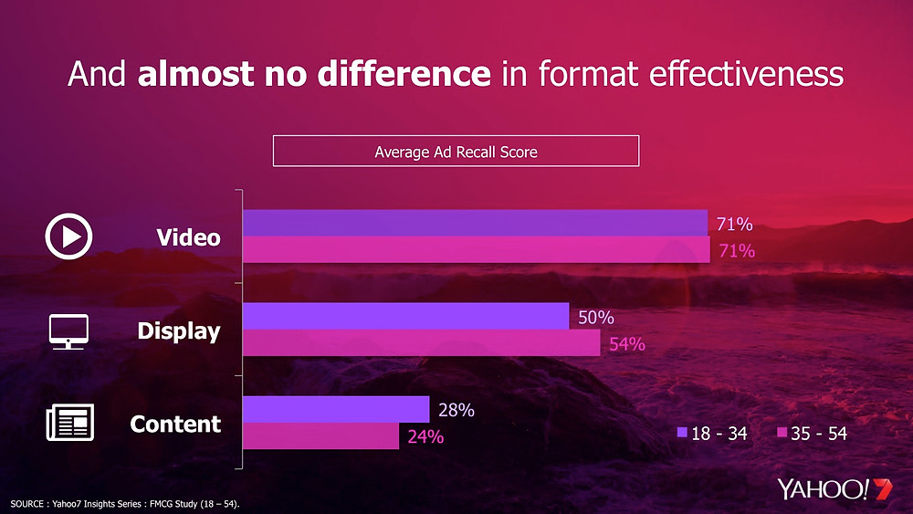 Advertising recall for Millennials and Generation X was similar across online ad formats