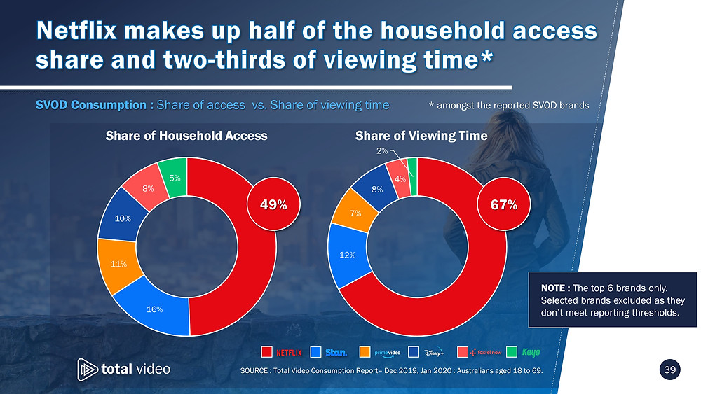 Netflix makes up half of the household access share