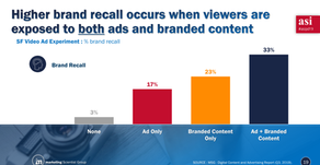 Are new campaign formats from digital publishers effective?