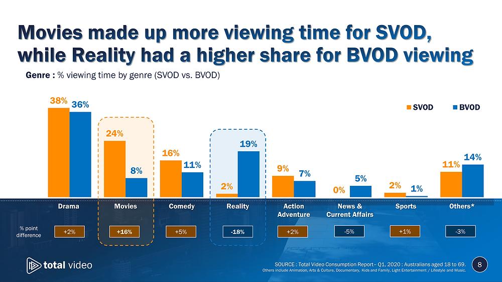 Genre viewing for SVOD vs. BVOD in Australia