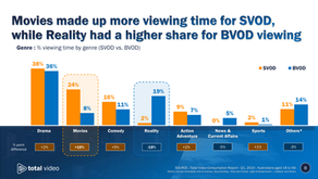 Understanding On-Demand : How SVOD compares with BVOD