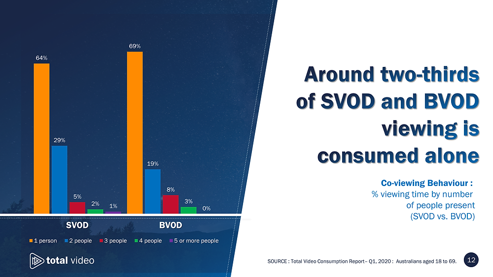 Co-viewing for SVOD vs. BVOD in Australia