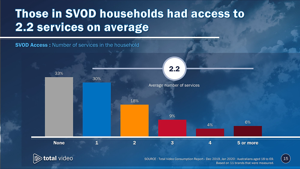 SVOD access: Penetration/number of services in the household