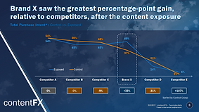 Brand X percentage-point gain after the content exposure