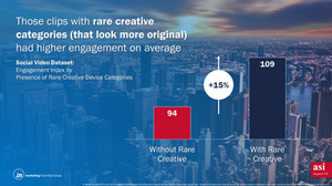 Social Video Dataset: Engagement Index by Presence of Rare Creative Device Categories