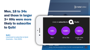 Quibi: Likelihood to subscribe to Quibi (Australia - Feb 2020)