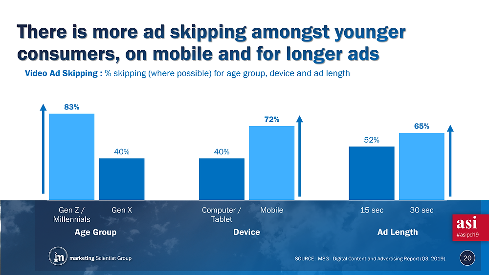 Video Ad Skipping: % skipping (where possible) for age, device, and ad length