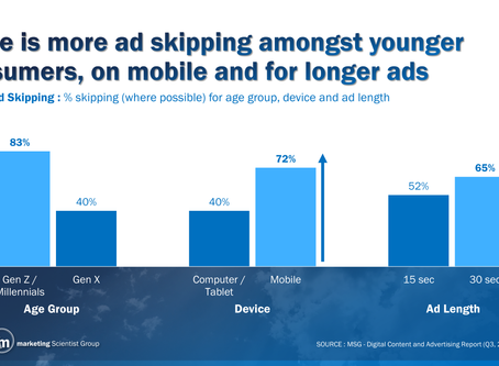 Should advertisers skip over skippable ad formats?