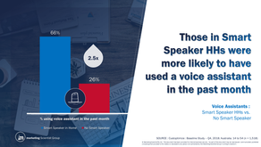Smart Speaker Households make more Voice Assistant requests