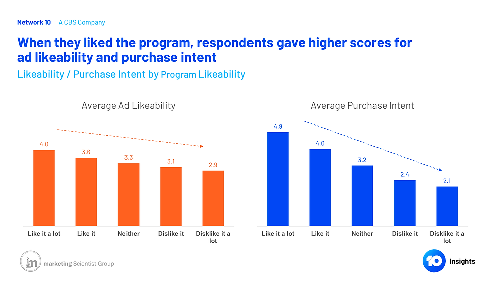 Likeability / Purchase Intent by Program Likeability