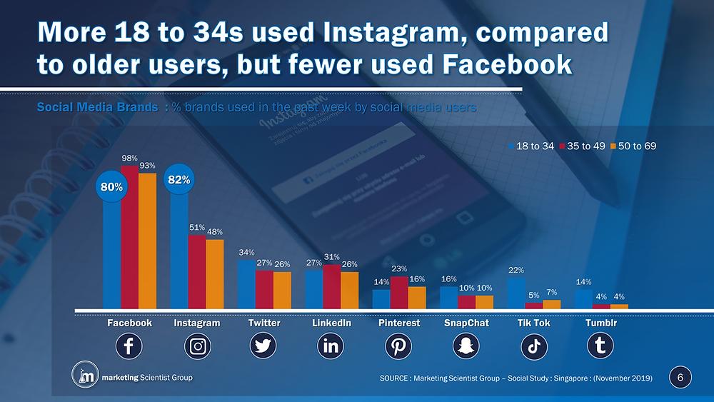 Social Media Brands: % brands used in the past weeks by social media users