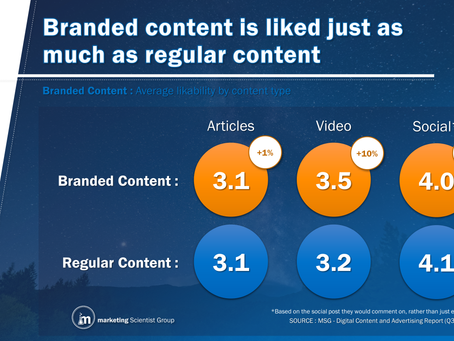Building Our Knowledge Of Branded Content