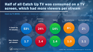 Catch Up TV (BVOD) : % minutes / viewers per stream by device