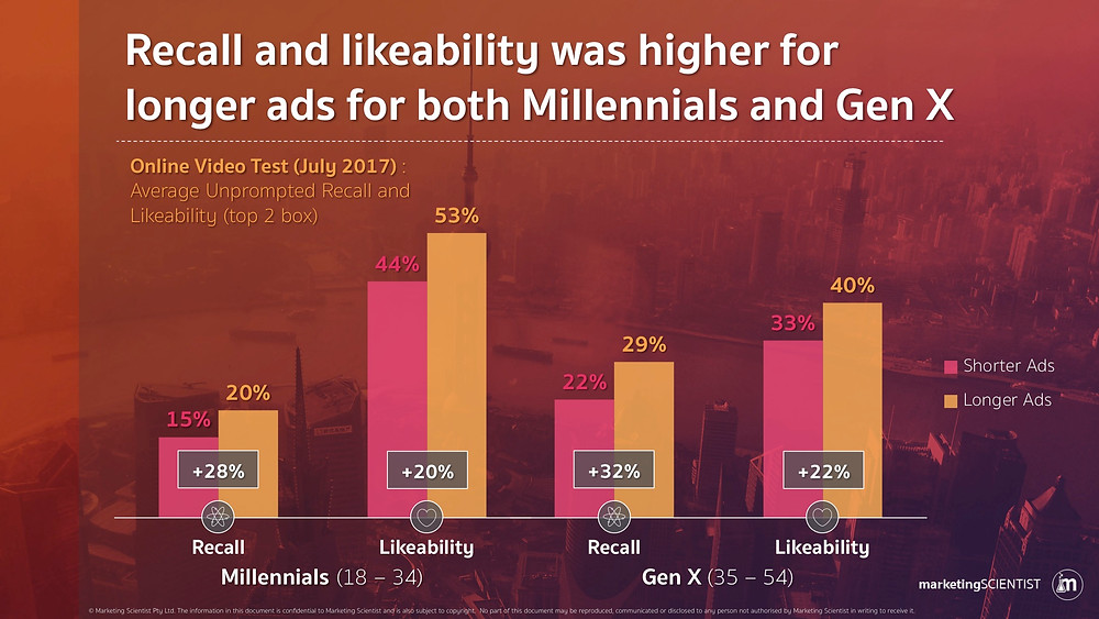 Recall and likeability was higher for longer ads for both Millennials and Gen X