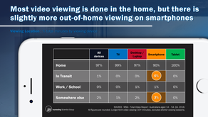 Has out-of-home video viewing taken off?