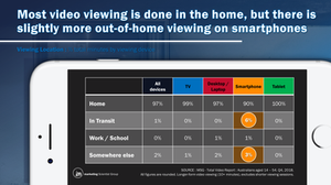 Total Video - viewing minute by location / device