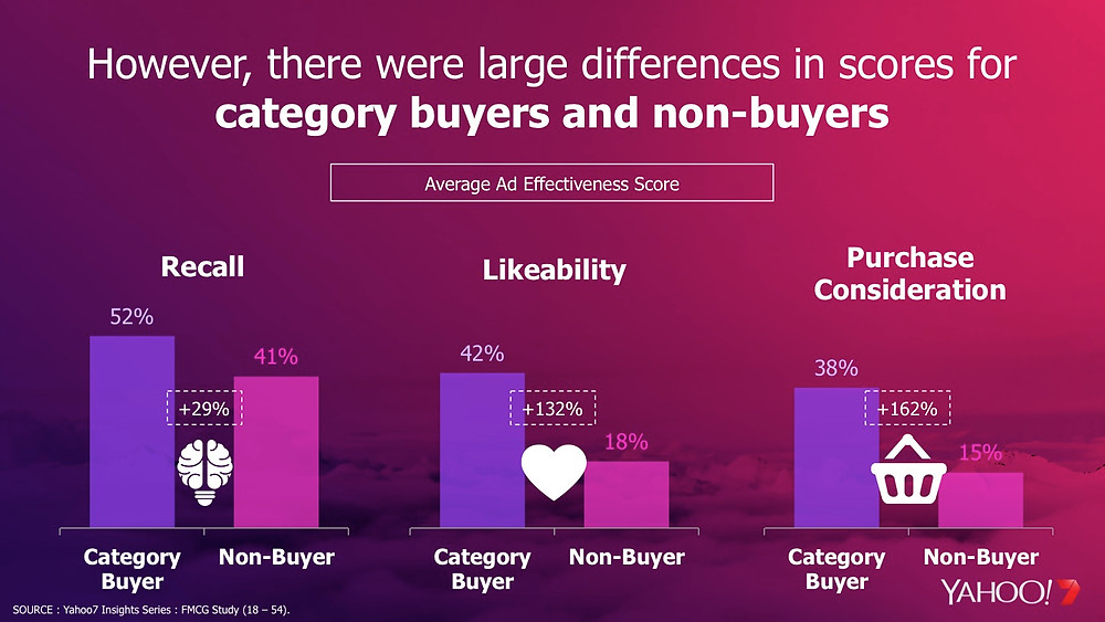 Category buyers had higher advertising recall, likeability and purchase consideration