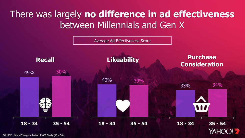 Millennials and Generation X had no difference in key advertising measures