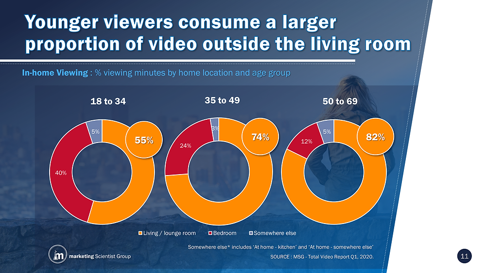 In-home Viewing : % viewing minutes by home location and age group