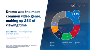 Content Genres : % viewing minutes by content genres