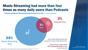 Will Spotify increase its audience reach with podcasts?