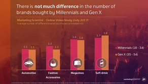 Are Millennials really less loyal?