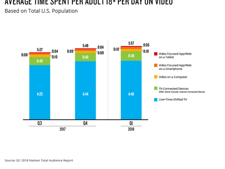 Most video is still watched on a TV Screen
