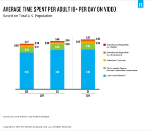 Average time spent per adult 18+ per day on video