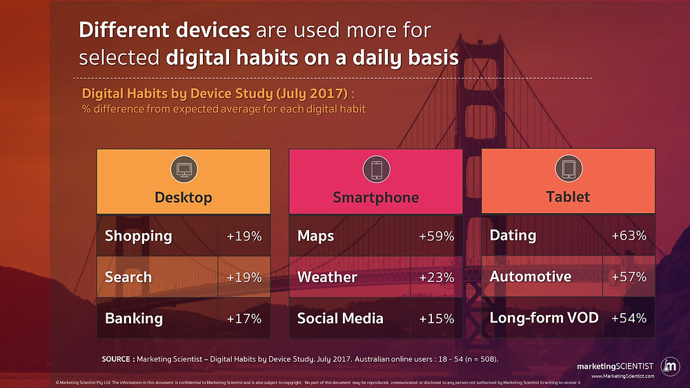 Different devices are used for different daily habits