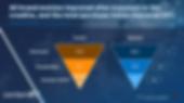 brand metrics improvement after exposure to the creative