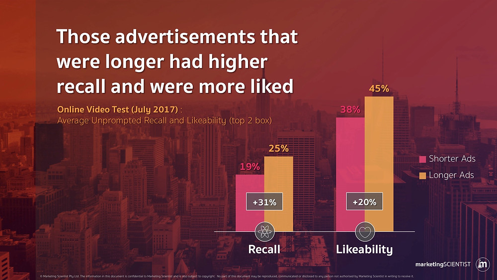 Those advertisements that were longer higher recall and were more liked