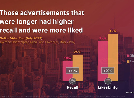 Do shorter ad lengths measure up in digital?