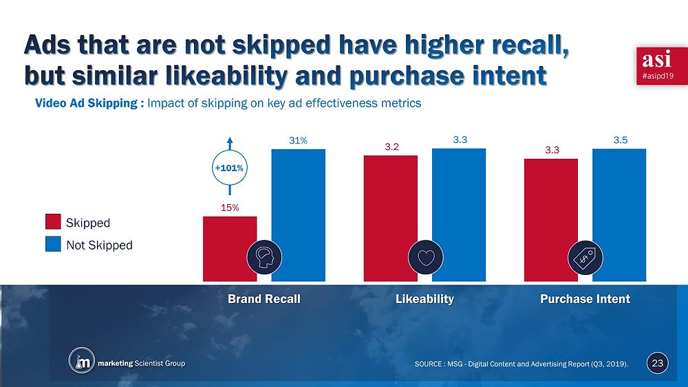 Video Ad Skipping: Impact of skipping on key ad effectiveness metrics