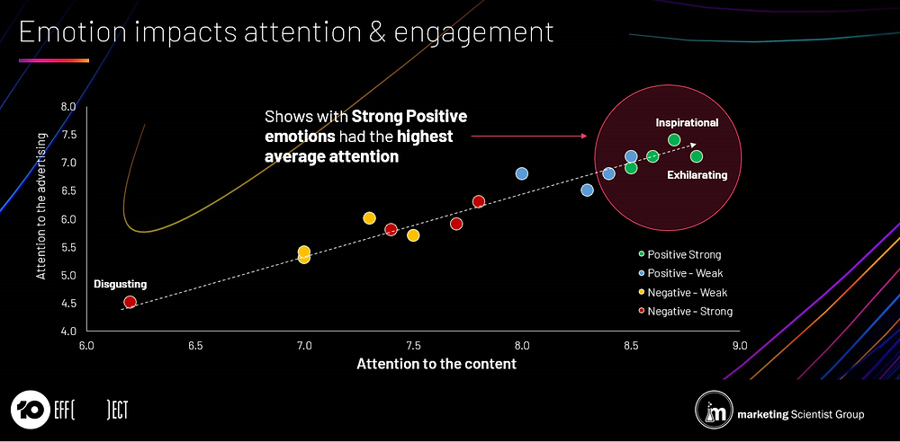 Emotion impacts attention & engagement
