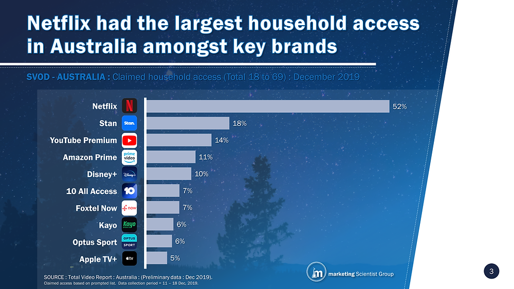 SVOD - AUSTRALIA : Claimed household access (Total 18 to 69) : December 2019