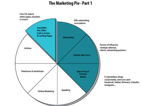 Looking at The Marketing Pie