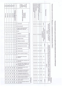 Оценка условий труда в  ооо Грас, 1 страница
