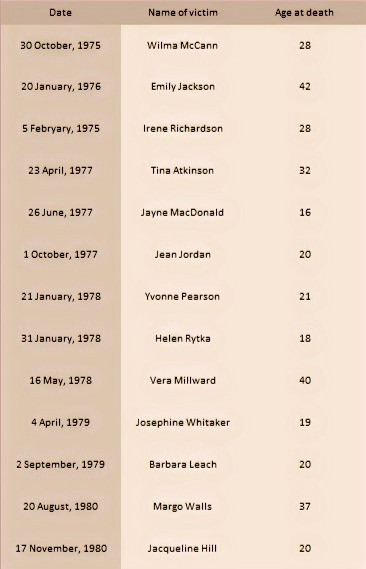 TImetable of The Yorkshire Ripper Victims