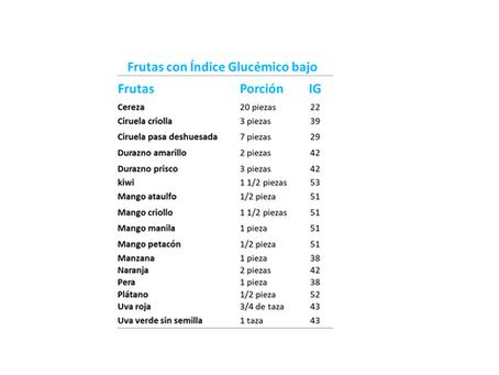 ¿Por qué para las personas con Diabetes es importante consumir alimentos con bajo indice glucémico?