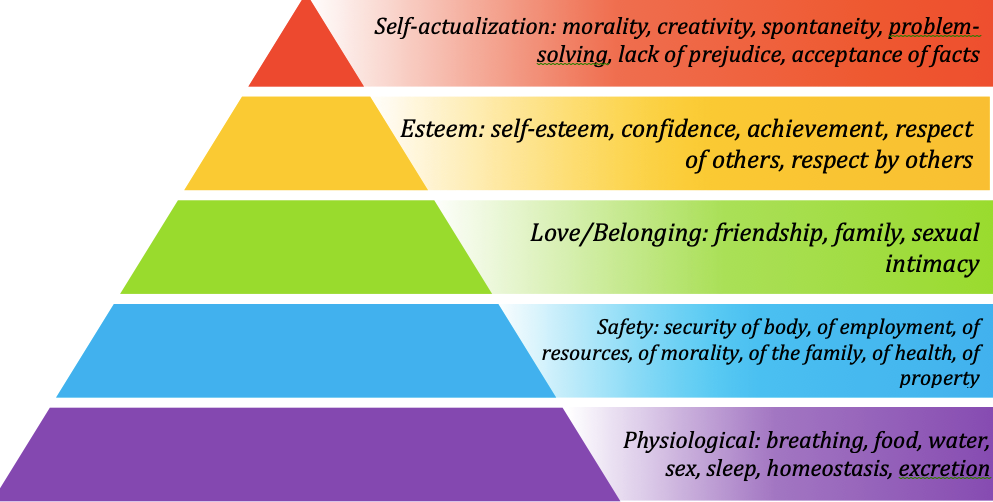 Pyramid with basic needs at base rising to a peak of self actualization.