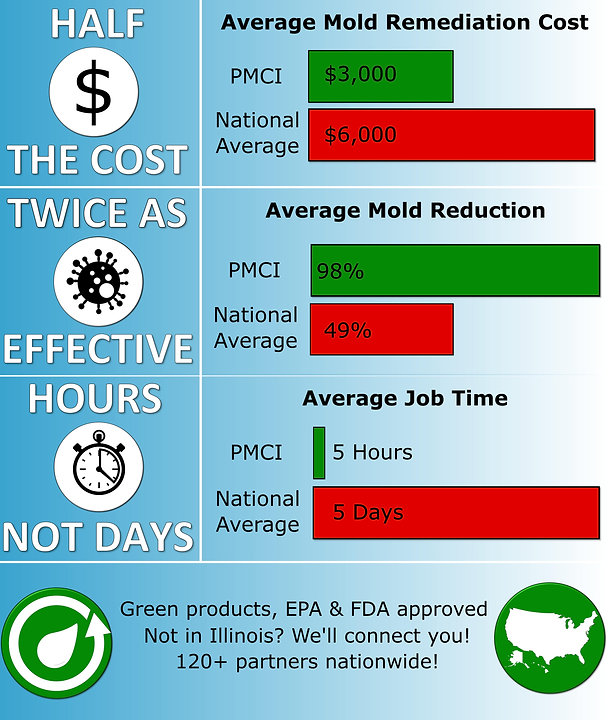 Pure Maintenance of Central Illinois Advantages- Half the cost, twice as effective, hours not days