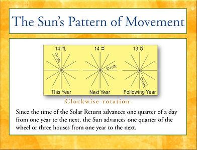 Sun's movement in Solar Returns