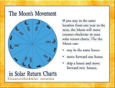 Moon's Solar Returns Movement
