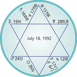 1992 Star of David Astrology Chart