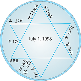 1998 Star of David Astrology chart resonate.png