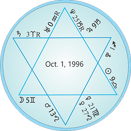 1996 twin Astrology chart