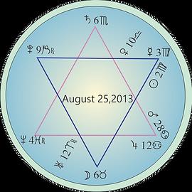 August 2013 twin Star Astrology chart