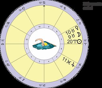 Final Electional Astrology chart