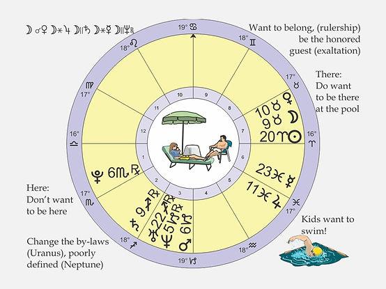 Final Electional Astrology Swim Chart